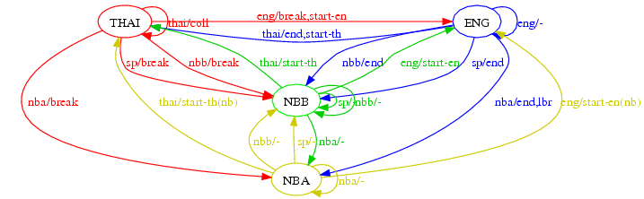thbrk finite state machine