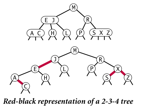 Red-black representation of a 2-3-4 tree